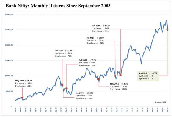 Bank Nifty - Monthly Returns
